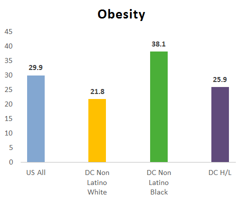 Visual chart for Obesity Risk Factor by race for Cancer