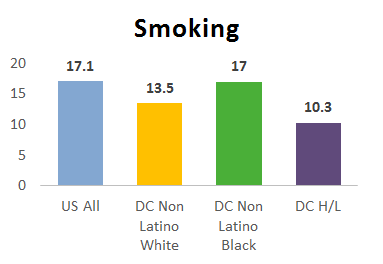 Visual chart for Smoking Risk Factor by race for Cancer